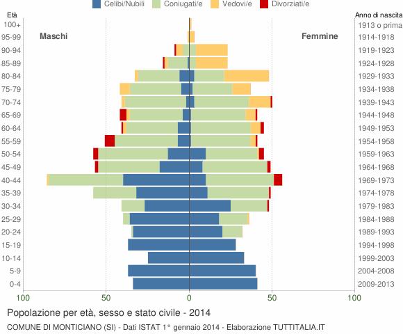 Grafico Popolazione per età, sesso e stato civile Comune di Monticiano (SI)
