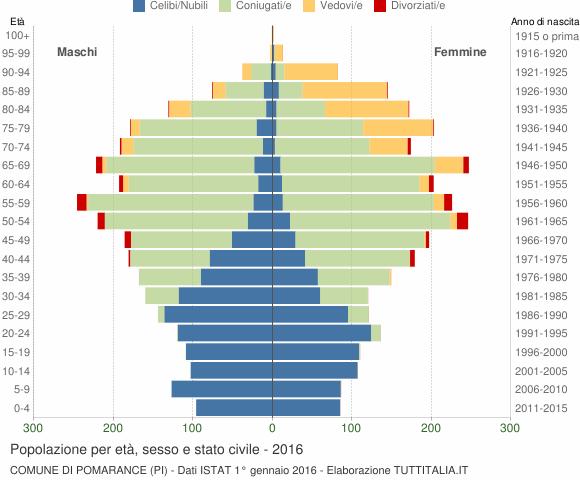 Grafico Popolazione per età, sesso e stato civile Comune di Pomarance (PI)