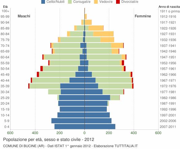 Grafico Popolazione per età, sesso e stato civile Comune di Bucine (AR)