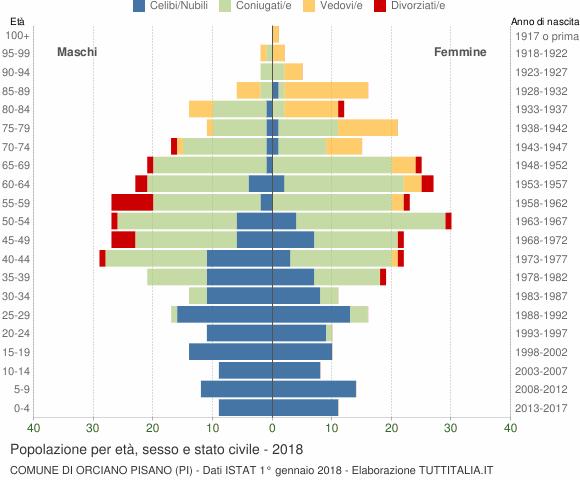 Grafico Popolazione per età, sesso e stato civile Comune di Orciano Pisano (PI)