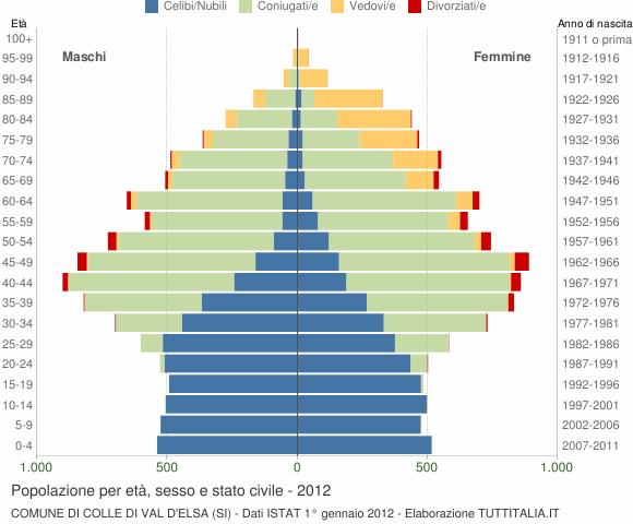 Grafico Popolazione per età, sesso e stato civile Comune di Colle di Val d'Elsa (SI)