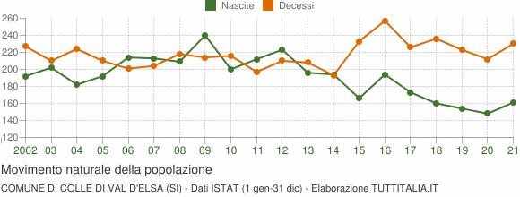 Grafico movimento naturale della popolazione Comune di Colle di Val d'Elsa (SI)