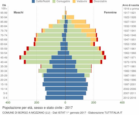 Grafico Popolazione per età, sesso e stato civile Comune di Borgo a Mozzano (LU)