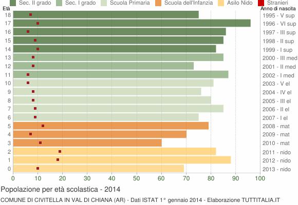 Grafico Popolazione in età scolastica - Civitella in Val di Chiana 2014