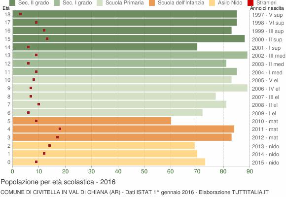 Grafico Popolazione in età scolastica - Civitella in Val di Chiana 2016