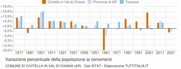 Grafico variazione percentuale della popolazione Comune di Civitella in Val di Chiana (AR)