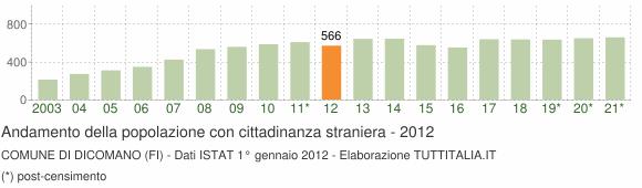 Grafico andamento popolazione stranieri Comune di Dicomano (FI)