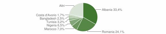 Grafico cittadinanza stranieri - Dicomano 2018