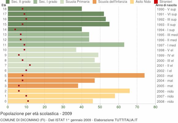 Grafico Popolazione in età scolastica - Dicomano 2009
