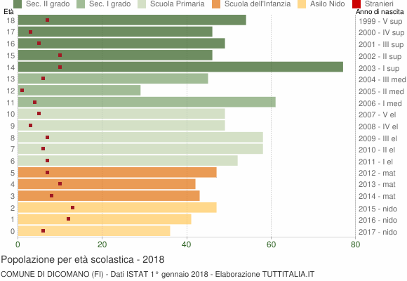 Grafico Popolazione in età scolastica - Dicomano 2018