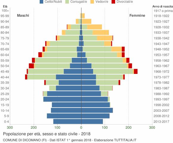Grafico Popolazione per età, sesso e stato civile Comune di Dicomano (FI)