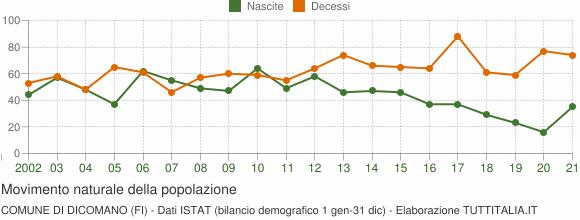 Grafico movimento naturale della popolazione Comune di Dicomano (FI)