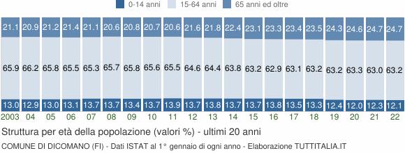 Grafico struttura della popolazione Comune di Dicomano (FI)