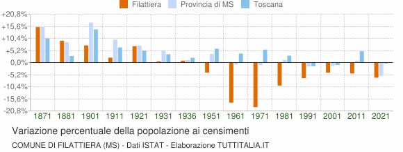 Grafico variazione percentuale della popolazione Comune di Filattiera (MS)