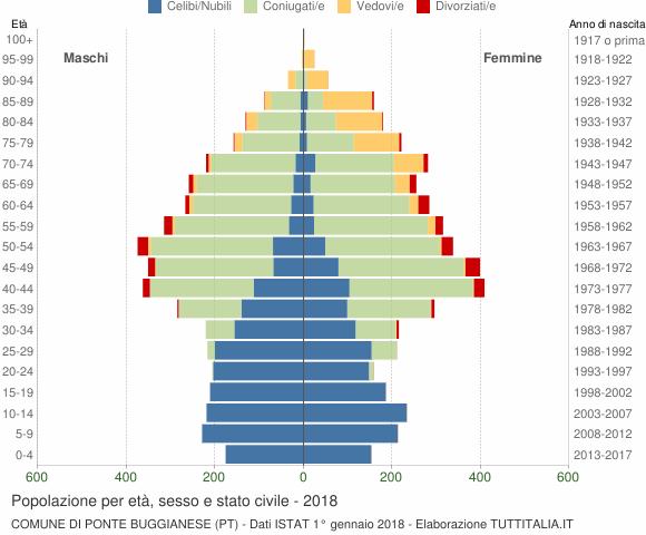 Grafico Popolazione per età, sesso e stato civile Comune di Ponte Buggianese (PT)