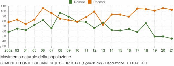 Grafico movimento naturale della popolazione Comune di Ponte Buggianese (PT)