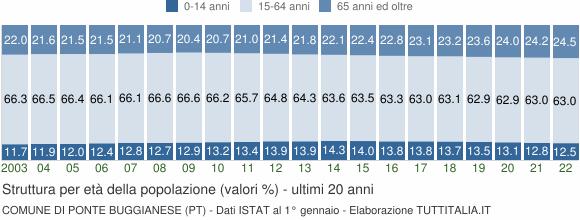 Grafico struttura della popolazione Comune di Ponte Buggianese (PT)
