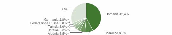 Grafico cittadinanza stranieri - Massarosa 2018