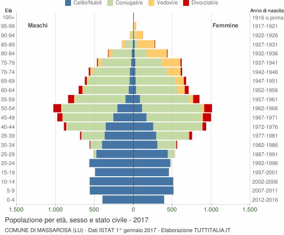 Grafico Popolazione per età, sesso e stato civile Comune di Massarosa (LU)