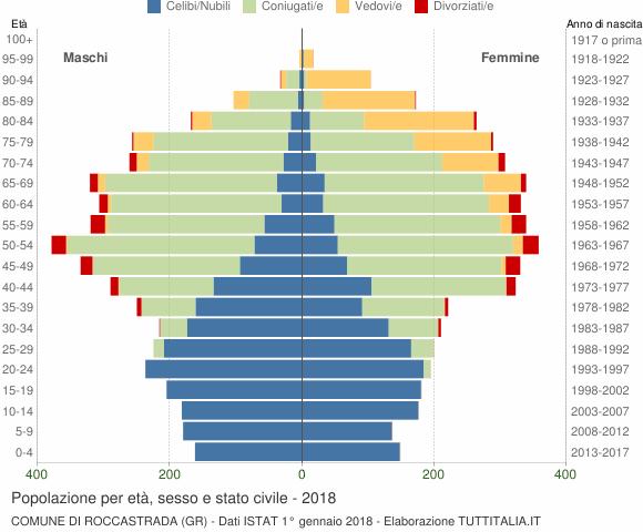 Grafico Popolazione per età, sesso e stato civile Comune di Roccastrada (GR)