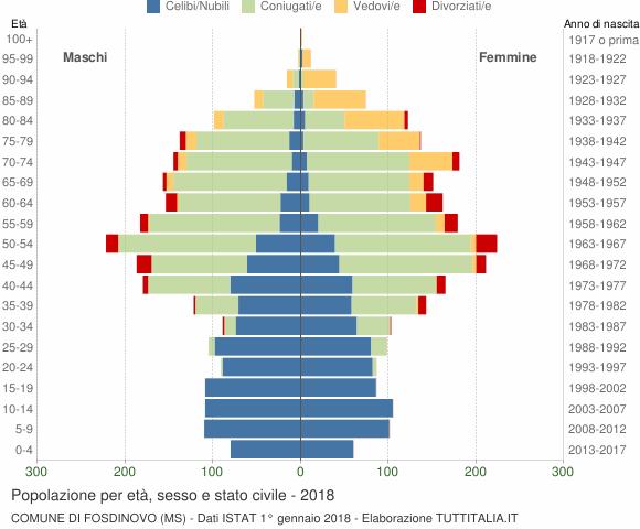 Grafico Popolazione per età, sesso e stato civile Comune di Fosdinovo (MS)