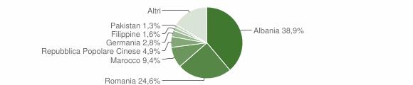 Grafico cittadinanza stranieri - Lamporecchio 2019