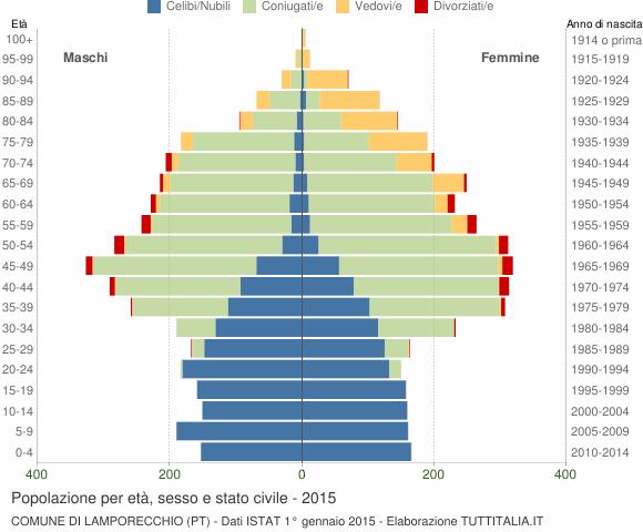 Grafico Popolazione per età, sesso e stato civile Comune di Lamporecchio (PT)