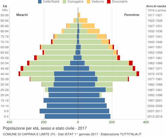 Grafico Popolazione per età, sesso e stato civile Comune di Capraia e Limite (FI)