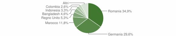 Grafico cittadinanza stranieri - Chiusi della Verna 2012