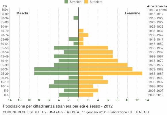Grafico cittadini stranieri - Chiusi della Verna 2012