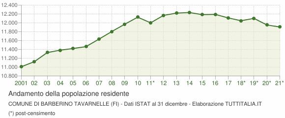 Andamento popolazione Comune di Barberino Tavarnelle (FI)