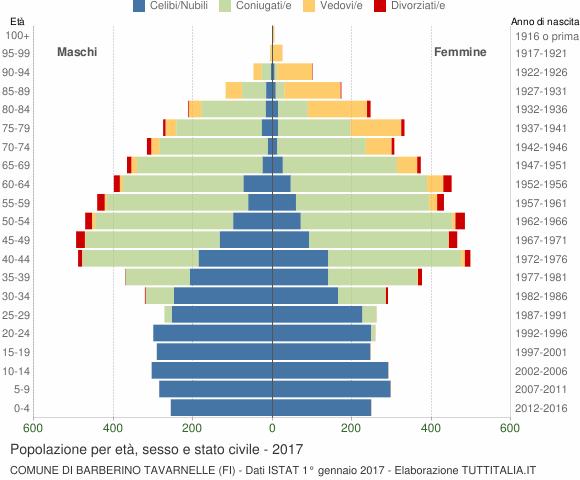 Grafico Popolazione per età, sesso e stato civile Comune di Barberino Tavarnelle (FI)