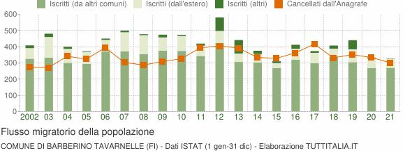Flussi migratori della popolazione Comune di Barberino Tavarnelle (FI)