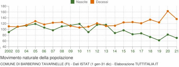 Grafico movimento naturale della popolazione Comune di Barberino Tavarnelle (FI)