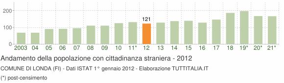 Grafico andamento popolazione stranieri Comune di Londa (FI)