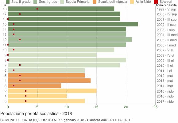 Grafico Popolazione in età scolastica - Londa 2018