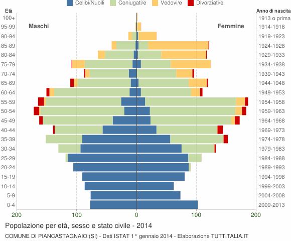 Grafico Popolazione per età, sesso e stato civile Comune di Piancastagnaio (SI)