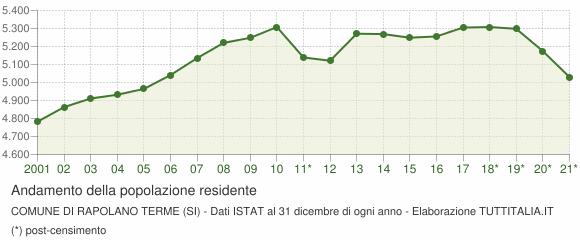 Andamento popolazione Comune di Rapolano Terme (SI)