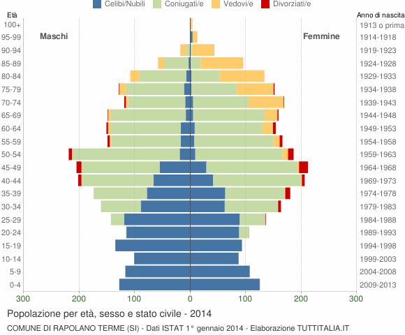Grafico Popolazione per età, sesso e stato civile Comune di Rapolano Terme (SI)