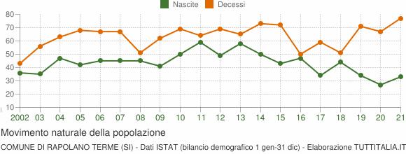 Grafico movimento naturale della popolazione Comune di Rapolano Terme (SI)