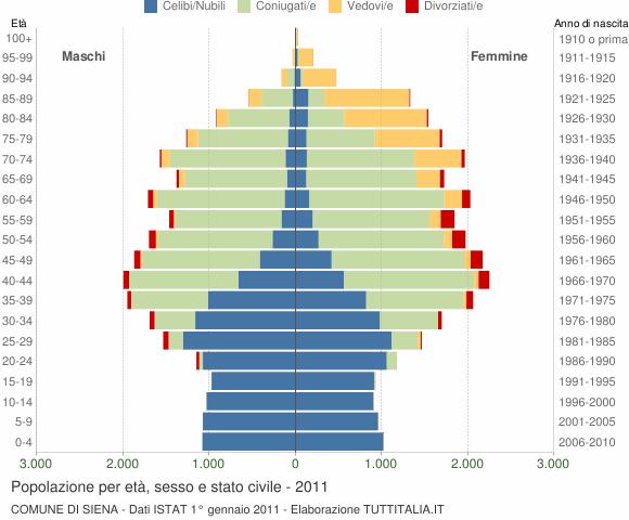Grafico Popolazione per età, sesso e stato civile Comune di Siena