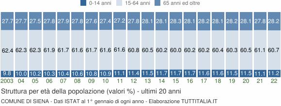 Grafico struttura della popolazione Comune di Siena