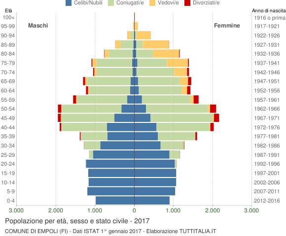 Grafico Popolazione per età, sesso e stato civile Comune di Empoli (FI)