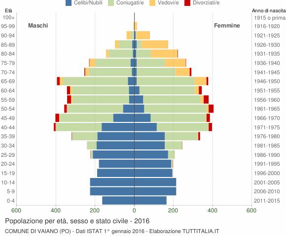 Grafico Popolazione per età, sesso e stato civile Comune di Vaiano (PO)