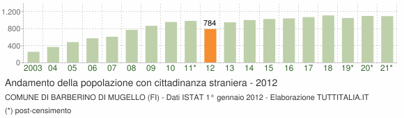 Grafico andamento popolazione stranieri Comune di Barberino di Mugello (FI)
