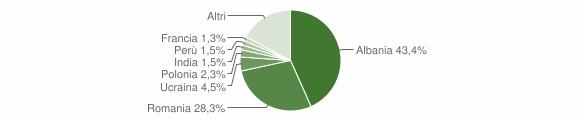 Grafico cittadinanza stranieri - Barberino di Mugello 2012