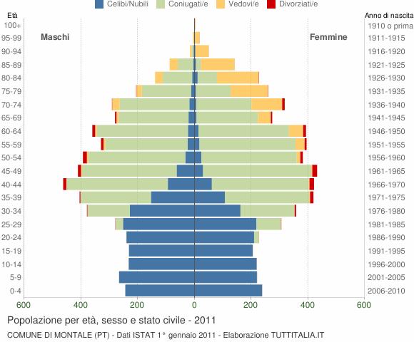 Grafico Popolazione per età, sesso e stato civile Comune di Montale (PT)