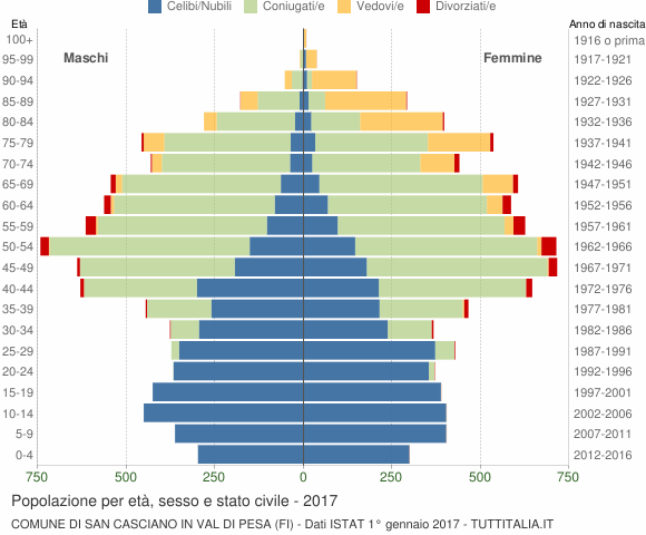Grafico Popolazione per età, sesso e stato civile Comune di San Casciano in Val di Pesa (FI)