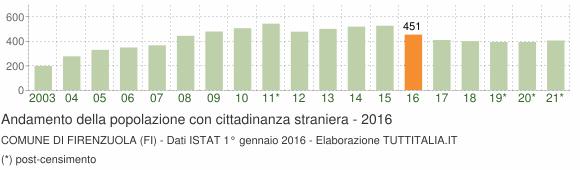 Grafico andamento popolazione stranieri Comune di Firenzuola (FI)