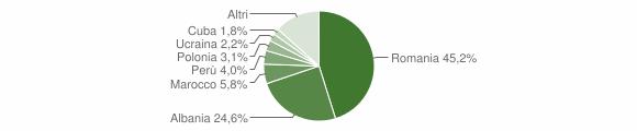 Grafico cittadinanza stranieri - Firenzuola 2016